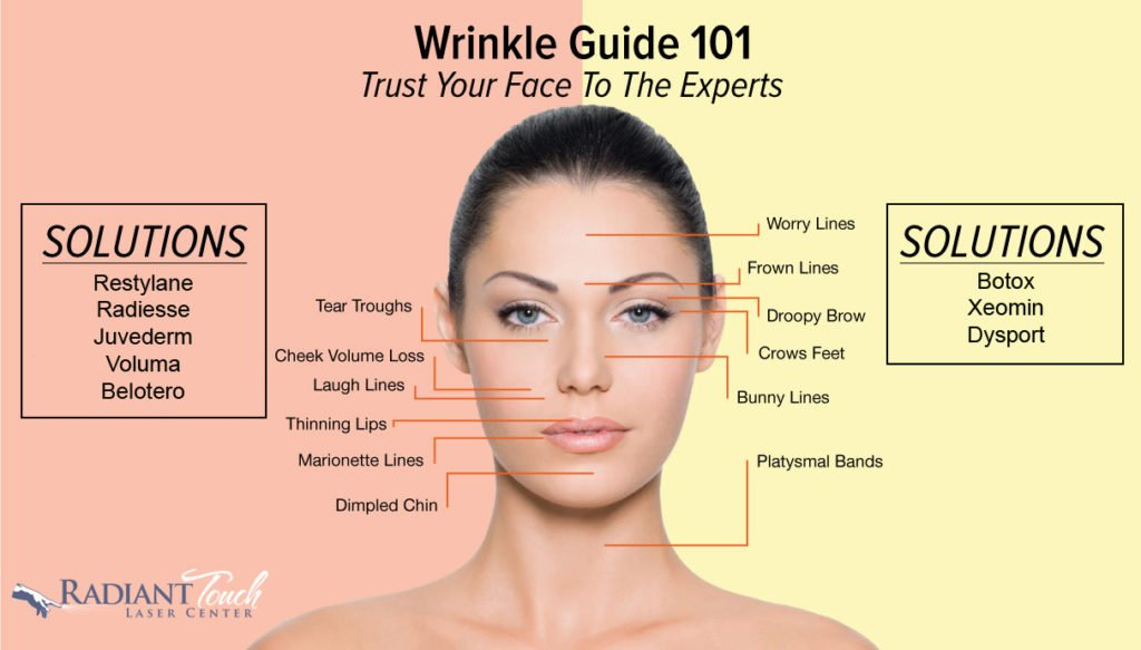 Botox and Fillers - Radiant Touch Laser Center - Wichita Falls